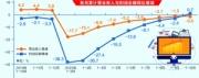 前10月规模以上工业企业累计利润增速由负转正
