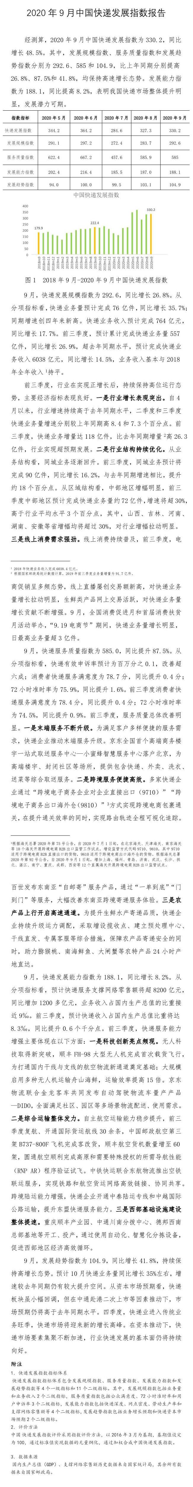 国家邮政局:2020年9月中国快递发展指数同比增48.5%