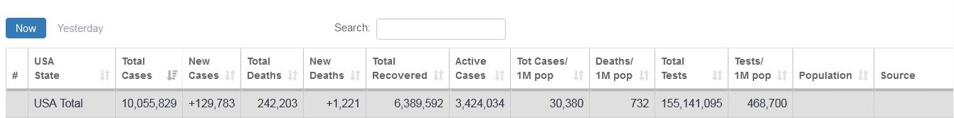 快讯!外媒:美国单日新增超12.1万例新冠确诊病例,再破纪录 第3张