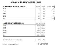 StrategyAnalytics:2019年Q3全球河南快三app赚钱—官方网址22270.COM能手表出货量飙升至1400万