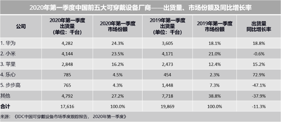 中国可穿戴设备市场季度跟踪报告出炉这家厂商排第一