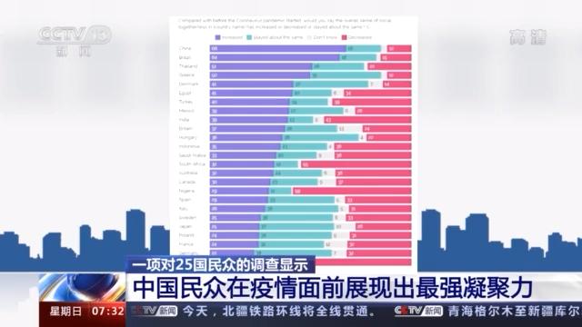 剑桥大学全球民调:中国民众在疫情眼前凝聚力最强 第1张