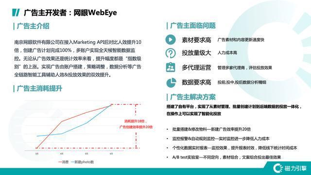 从智能服务到智能营销 快手Marketing API如何升维投放品效?