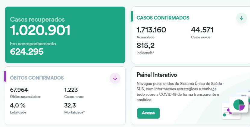 欧博网址:巴西新增确诊病例超4.4万例累计确诊逾171万例
