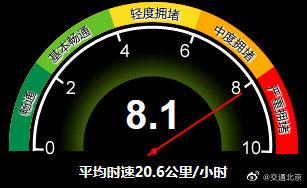 北京全路網的交通指數上升至8.1,城市路網整體運行壓力較為突出