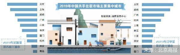 北京拟规范短租房 城市民宿迎最严监管