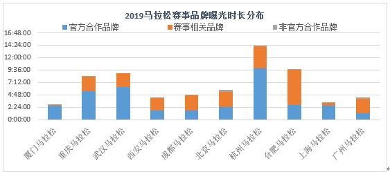 """019马拉松媒体曝光价值报告:10场马拉松创1.89亿"""""""