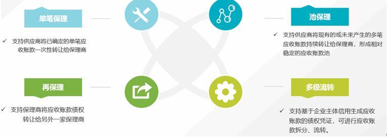 腾讯云发布保理云SaaS平台,助力金融机构快速搭建保理业务系统