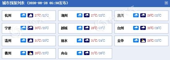 浙江强降雨又来了 浙东部分地区有暴雨局地大暴雨