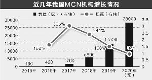 解约风波曝网红MCN机构乱象行业规则亟待完善