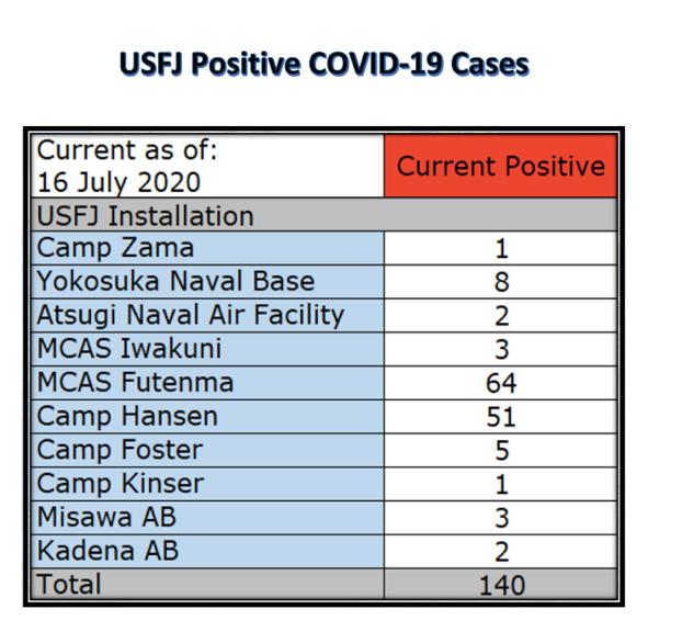 驻日美军基地确成日本防疫大破绽 冲绳暴发群集性熏染 第1张