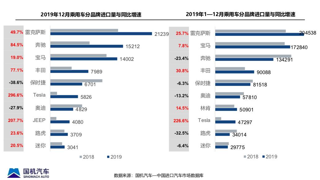 2019年我国累计进口汽车超108万辆同比下降2%