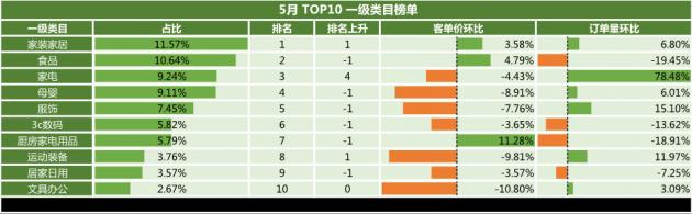 5月网购洞察报告:家装家居跃居榜首