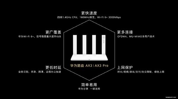 """华为Wi-Fi 6+路由AX3系列发布:3000Mbps、中国家庭多穿一堵墙"