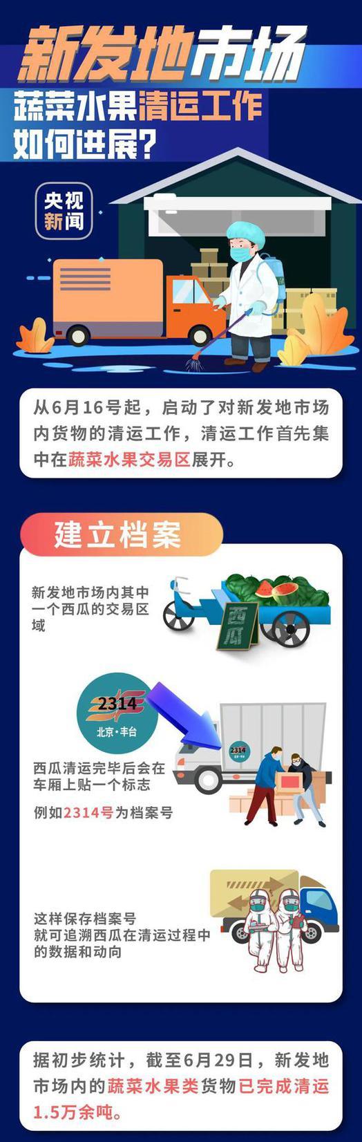 封闭十几天后 北京新发地市场怎样了?