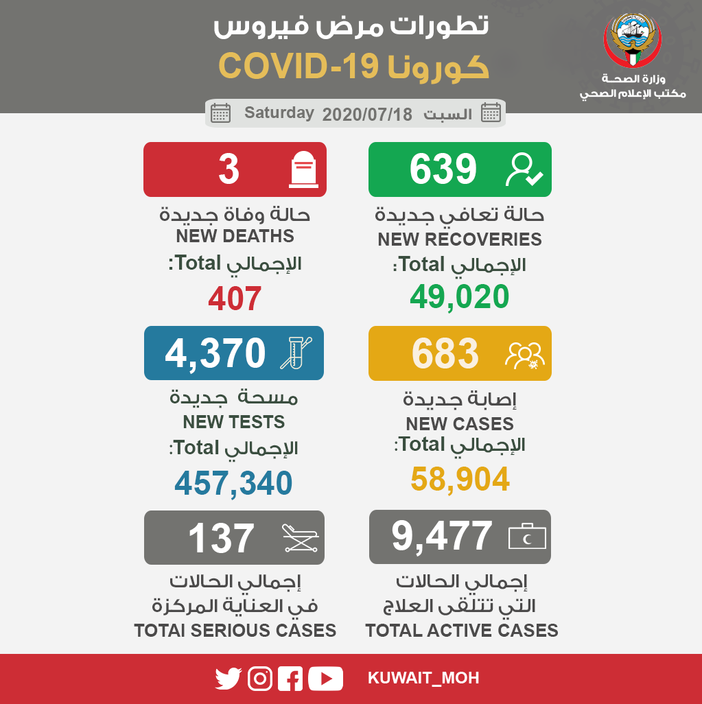 allbet代理:沙特新增新冠肺炎确诊病例2565例 第1张