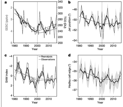 大气环流变化趋势或发生逆转