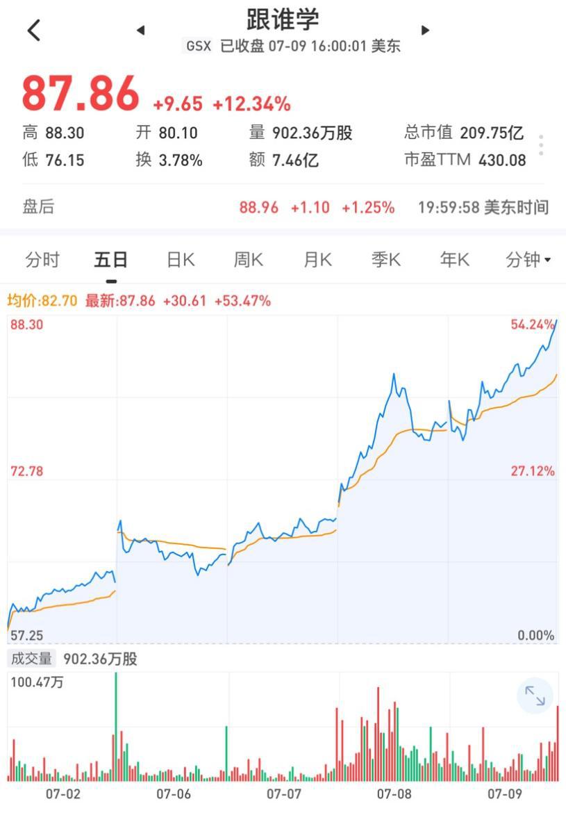 跟谁学股价连续5个交易日上涨  市值突破200亿美元