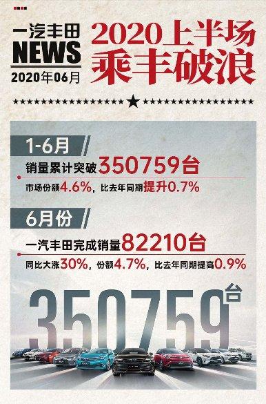 一汽丰田上半年销量35.1万台市占率4.6%