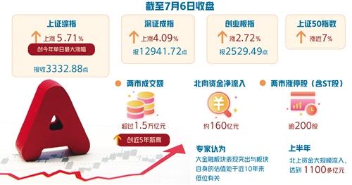 沪深两市6日成交额超1.5万亿元,创近5年新高 A股牛气十足资金跑步入场