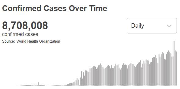 联博以太坊:世卫组织:全球新冠肺炎跨越870万例 第1张