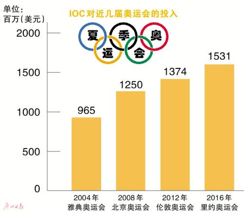 """IOC首次亮出""""奥运账本""""通过运动创造美好世界"""