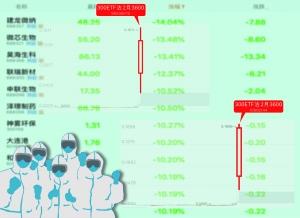 """节后首日看跌期权全线大涨成A股战""""疫""""最佳对冲"""
