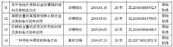 华峰铝业:主要专利受让自关联企业,独立性缺失?