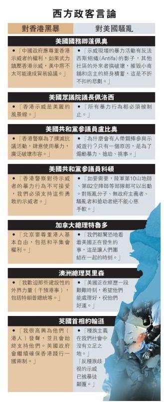 """美国示威持续,港媒一张对比图揭露西方政客""""两副面孔"""""""