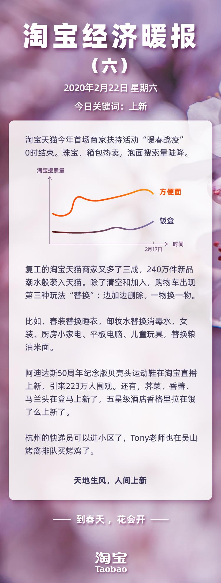 """淘宝经济暖报:240万新品天猫首发品牌集体开启""""云上新"""""""