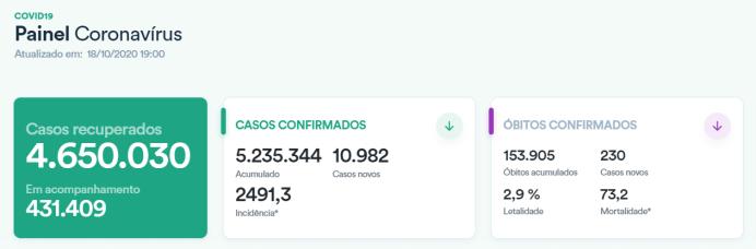 巴西新冠肺炎确诊病例累计破523万 民众劈面劈面事情仍有担忧 第1张