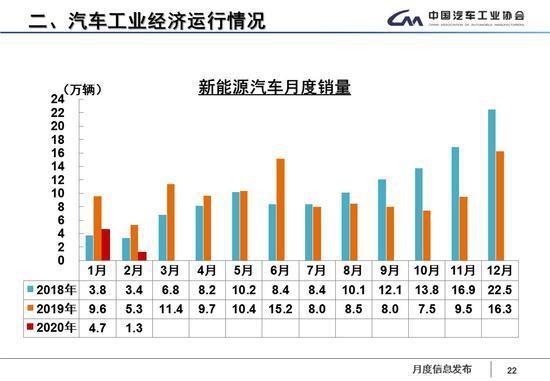 """月汽车产销降近八成中汽协呼吁出台增产促销政策"""""""
