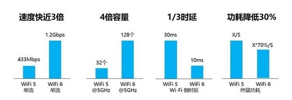 Wi-Fi 6比Wi-Fi 5强在哪儿?终端功耗降低30% 看完就知道