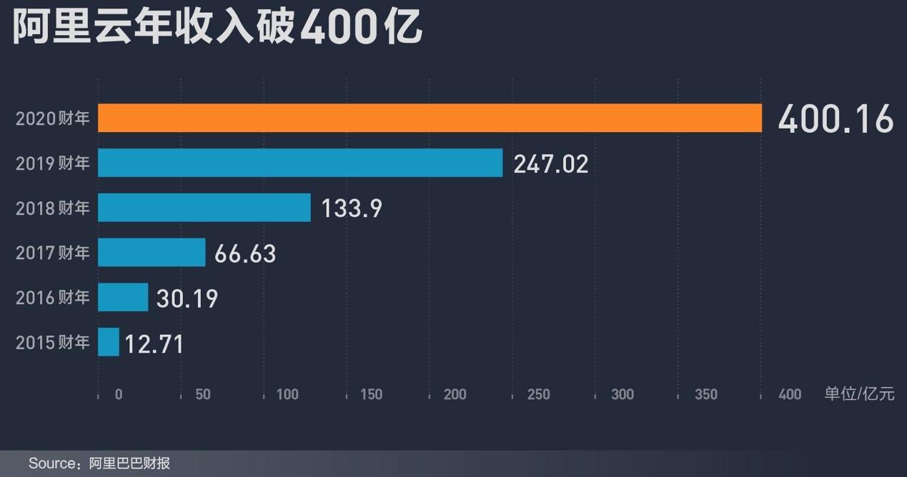 阿里云年收入破400亿元 估值上涨至770亿美元