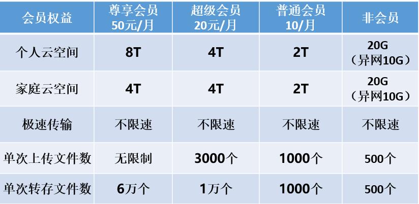 中国移动和彩云全版本升级  安全智能不限速  带来更好体验