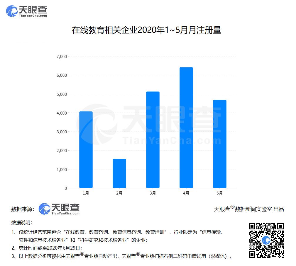 """新职位""""在线学习服务师""""发布:我国平均每天新增140家在线教育企业"""
