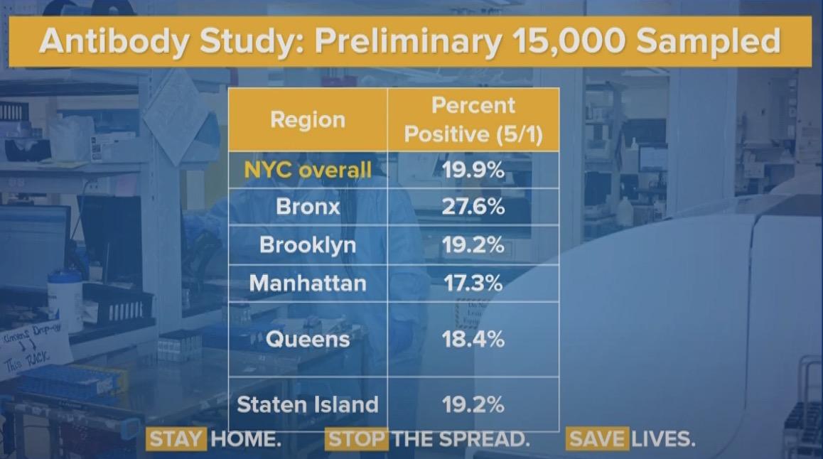 纽约市抗体测试显示 近20%样本已经携带新冠病毒抗体