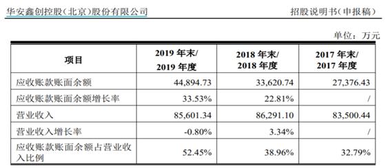 华安鑫创人均薪酬显著低于同业 应收账款账面余额猛增