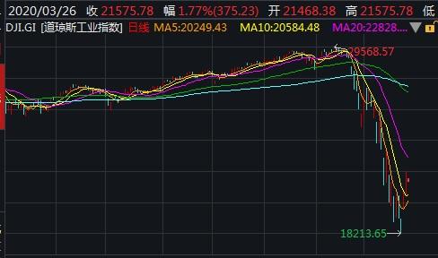 鲍威尔抚慰市场奏效?美股集体高开,道指涨超2%
