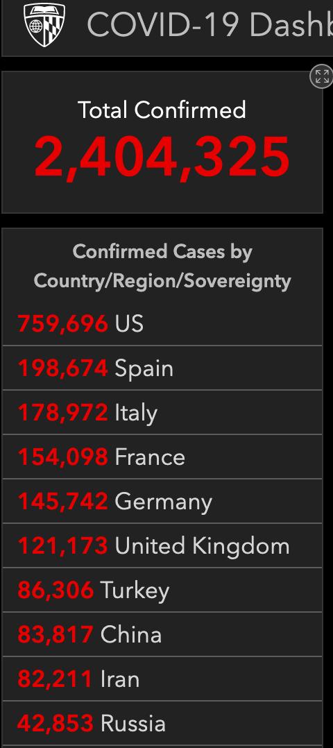最新!约翰斯·霍普金斯大学:全球累计新冠肺炎确诊超240万例
