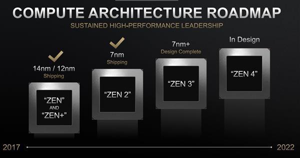 AMD Zen3计算机用上四线程?7nm+改进而已