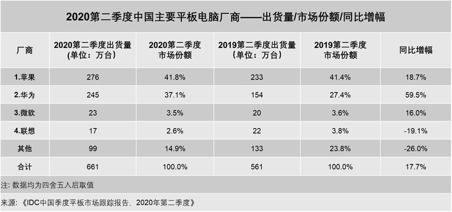 IDC:2020年Q2华为平板国内出货量同比增长59.5%
