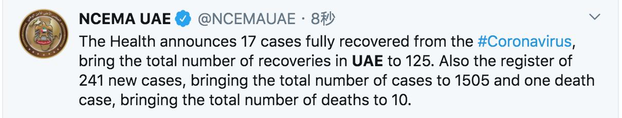 最新!阿联酋新冠肺炎确诊病例增至1505例,死亡10例