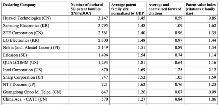 5G行业专利报告发布:中国企业和科研机构表现亮眼,华为以3147件排名第一