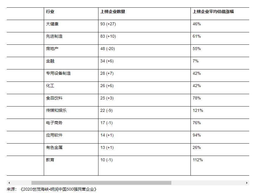 中国民企500强:房地产企业有48家 减少三成