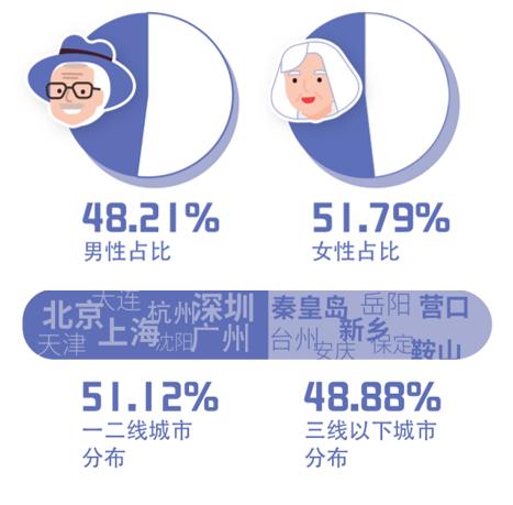 趣头条发布老年人互联网生活报告:60岁老人成新兴网络冲浪族