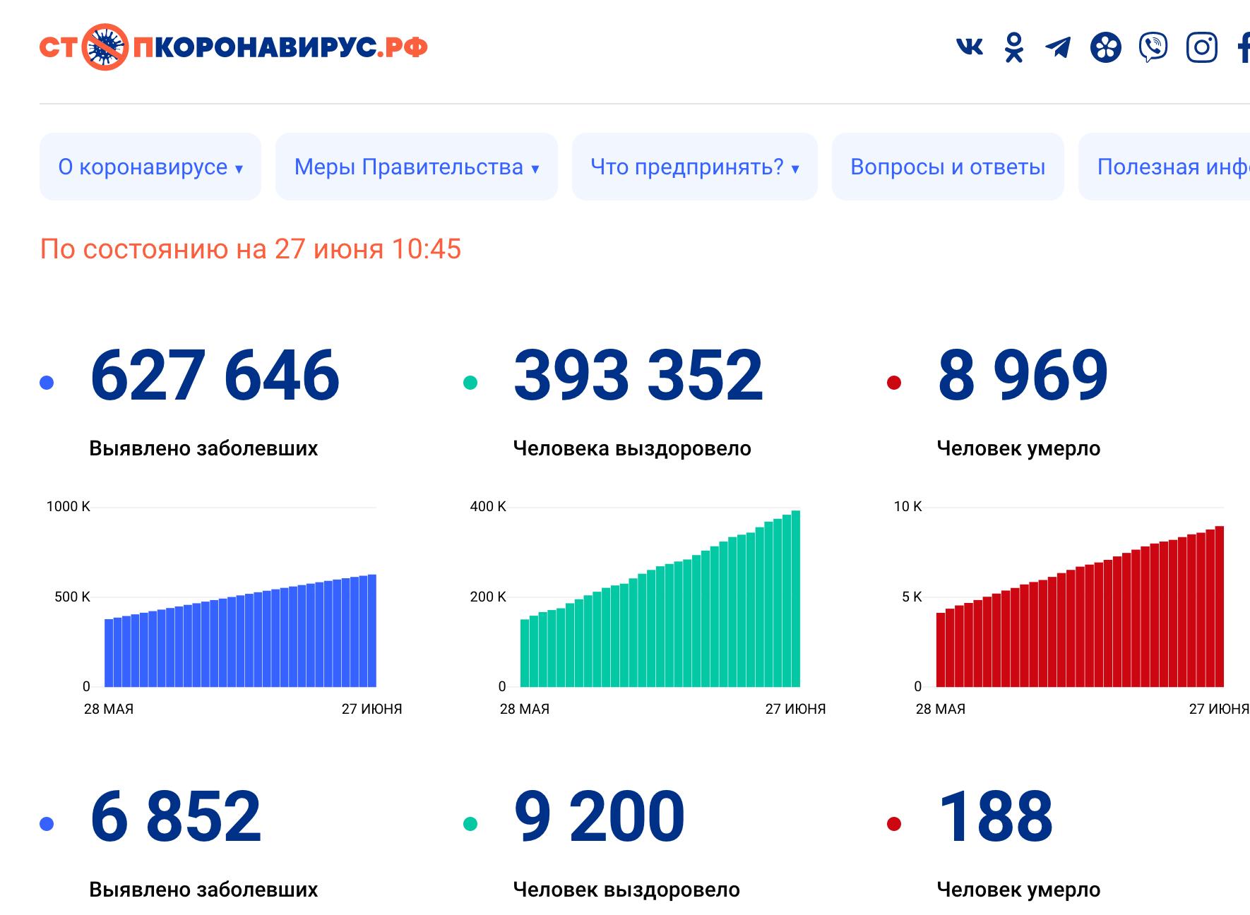 allbet登录官网:超62.7万!俄罗斯单日新增新冠肺炎确诊病例6852例,累计627646例