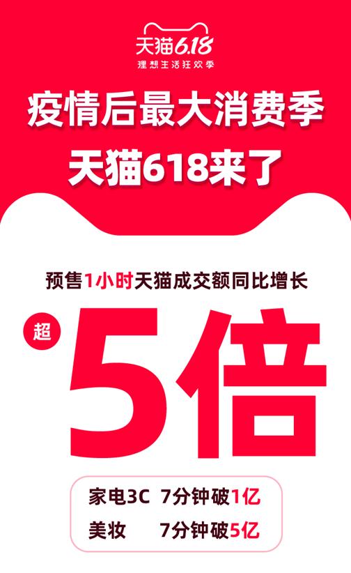 天猫618预售1小时,成交额同比增长超5倍,消费电子是主力