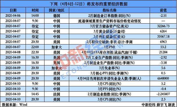 3月CPI、PPI将于10日公布 新一轮降准7日落地