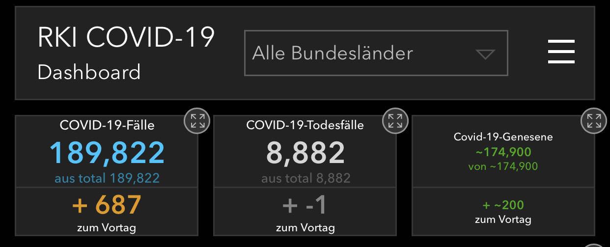 环球ug:德国新增687例新冠肺炎确诊病例 累计达189822例